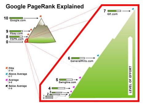 افزایش page rank